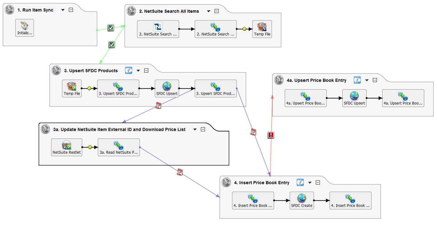 Jitterbit integration with NetSuite